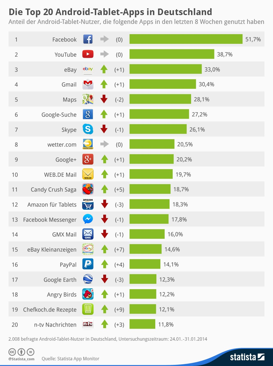 Statista-Infografik_912_die-top-20-android-tablet-apps-in-deutschland-