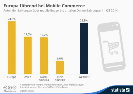 infografik_2877_Europa_fuehrend_bei_Mobile_Commerce_n